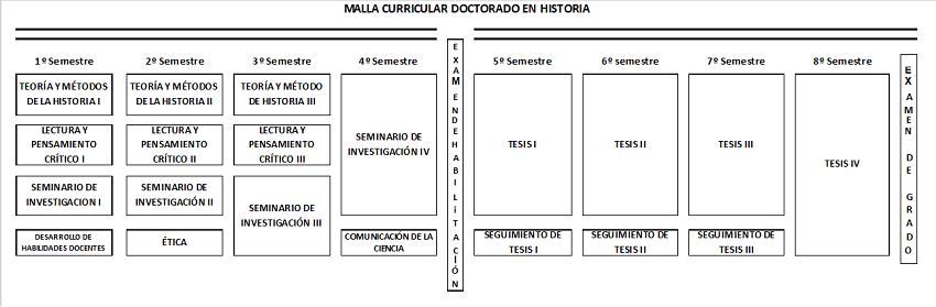 malla-historia-doc